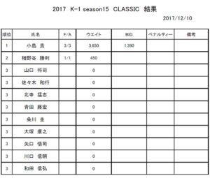 7K1トーナメントClassic順位表