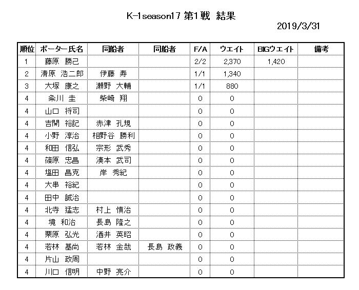 2019年K1トーナメント第一戦結果